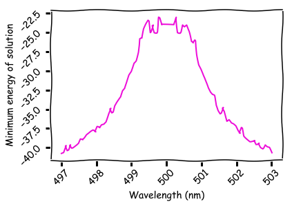 The minimum energy of the D-Wave computer's solution for each wavelength. Higher energy corresponds to more transmission.