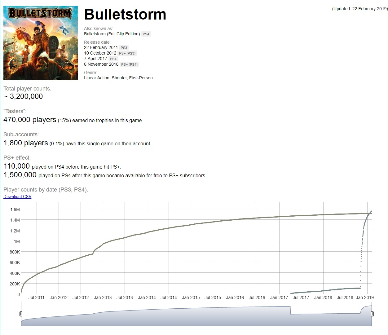 See if you can pick out the moment <em>Bulletstorm</em> got added to PlayStation Plus.