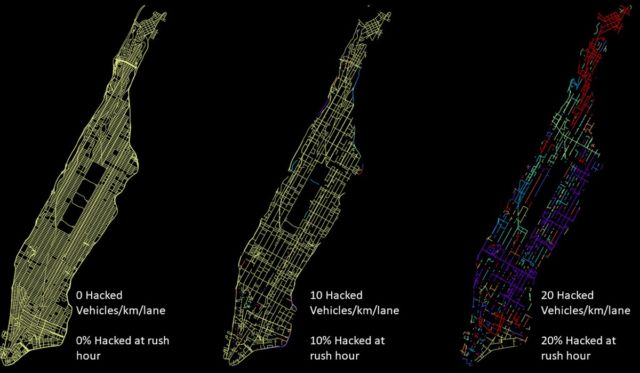 A simulation shows clusters of connected roads. Half of Manhattan is essentially disrupted when you reach about 15 compromised vehicles per kilometer per lane.