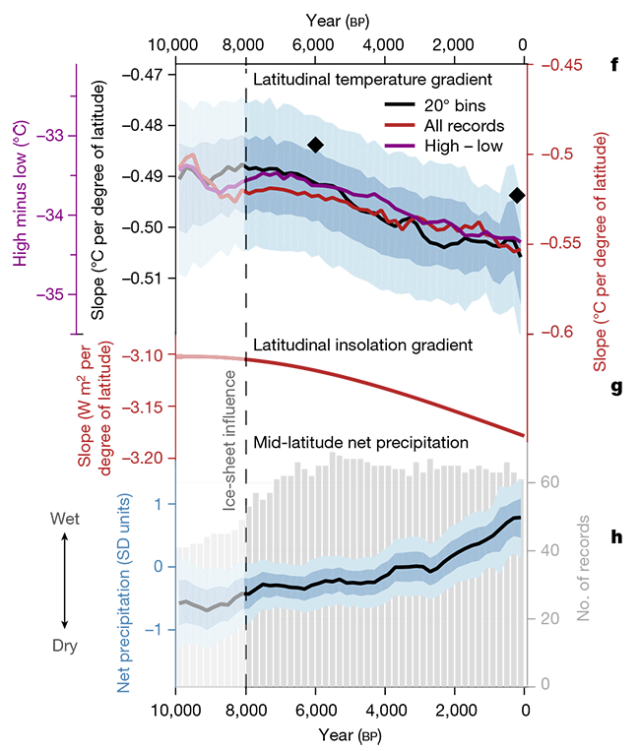 Over the last 10,000 years, the temperature difference between the Arctic and the equator got larger (down on this graph), and precipitation increased.