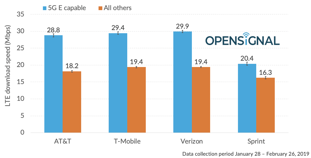 Study finds AT&T's 5G E slower than T-Mobile and Verizon's 4G