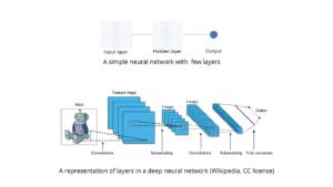 A simple neural network vs. deep neural network.