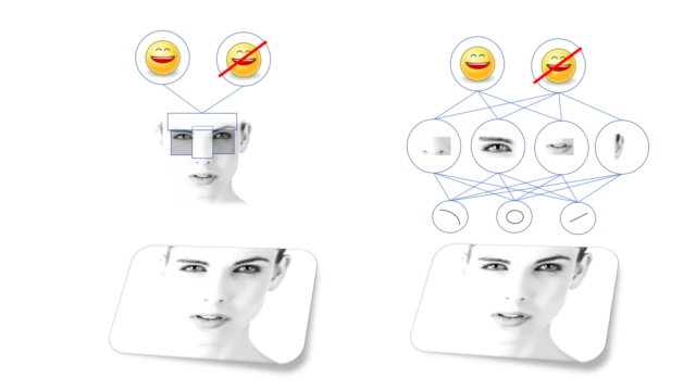 Older vision algorithms (like Viola-Jones face detection, left) rely on hand-selected features, while deep neural networks (right) learn their own hierarchy of more complex features built up from basic ones (note: these feature representations have been simplified for clarity).
