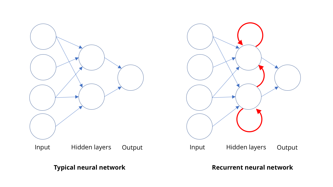 """Recurrent neural networks can store """"memory"""" of current inputs combined with previous inputs, allowing them to act on sequences of information over time."""
