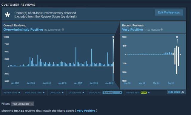 "Borderlands review bomb triggers Steam's ""off topic"" fix"
