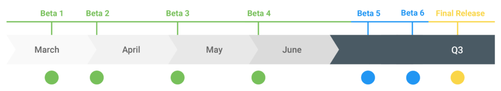 The Android Q release schedule.