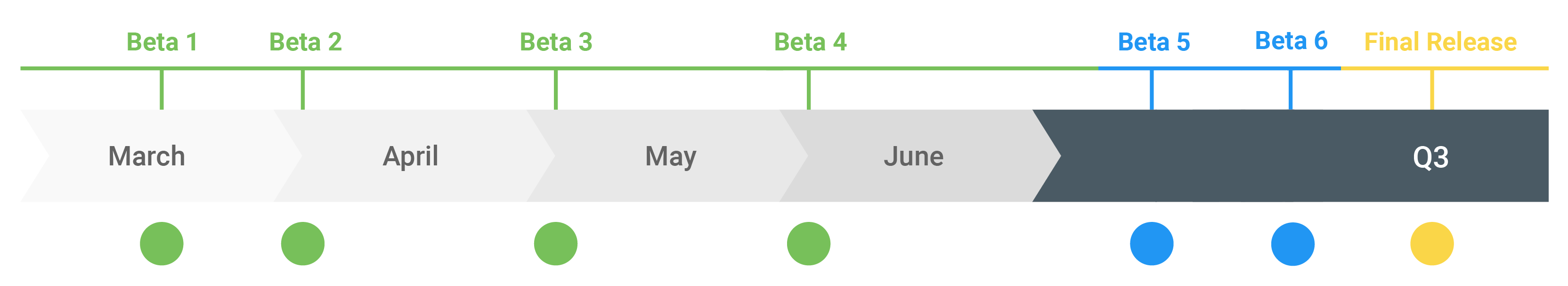The Android Q beta timeline.