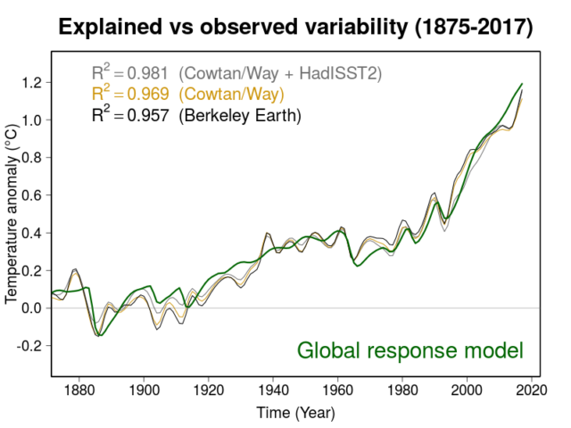 Modeled temperature trends (green line) compared to global temperature datasets. The datasets appear smoother here because year-to-year El Niño/La Niña wiggles were removed, but the match is the same with them added in.