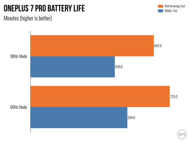 90Hz mode does have some effect on battery life.