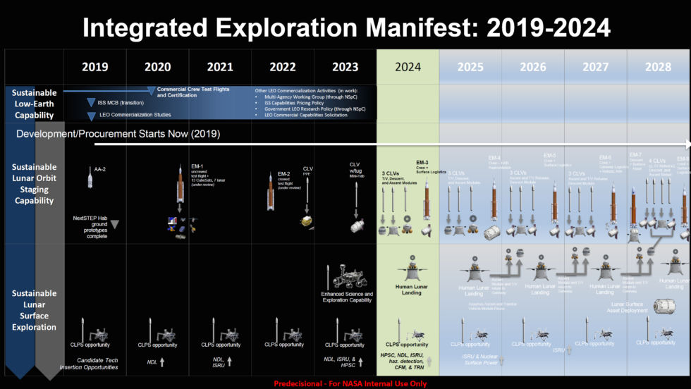 "NASA's ""notional"" plan for a human return to the Moon by 2024, and an outpost by 2028."