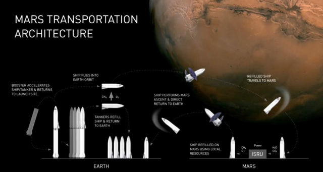 NASA agrees to work with SpaceX on orbital refueling