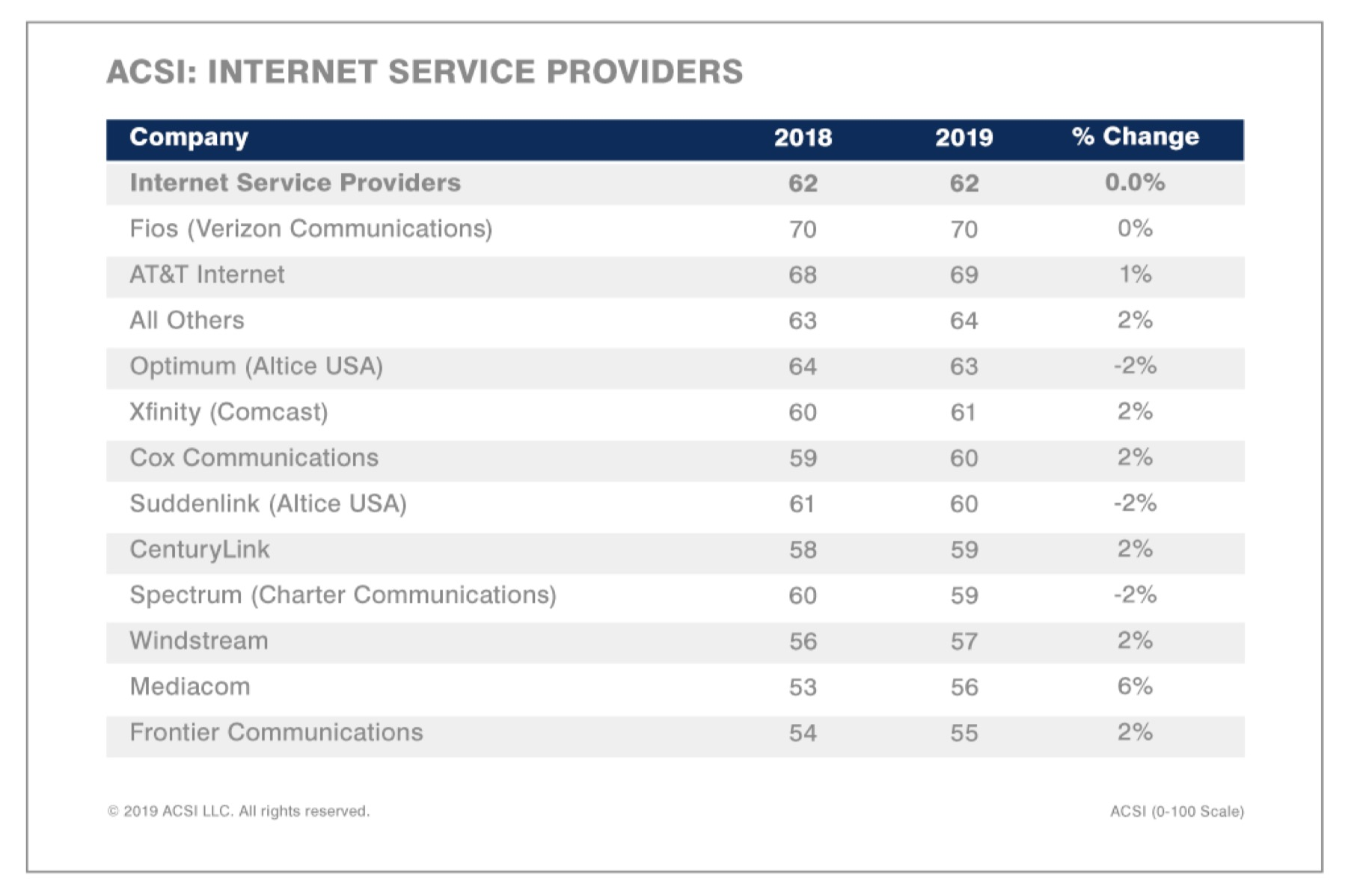 The ACSI's Internet service provider ranking for 2019.