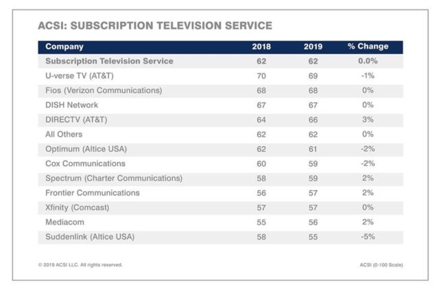 Hexbyte - Tech News - Ars Technica | The ACSI's subscription-television service ranking for 2019.