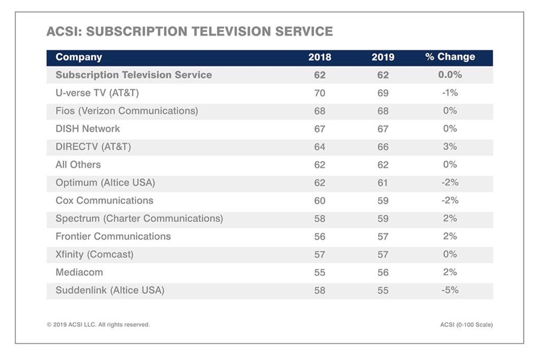 The ACSI's subscription-television service ranking for 2019.
