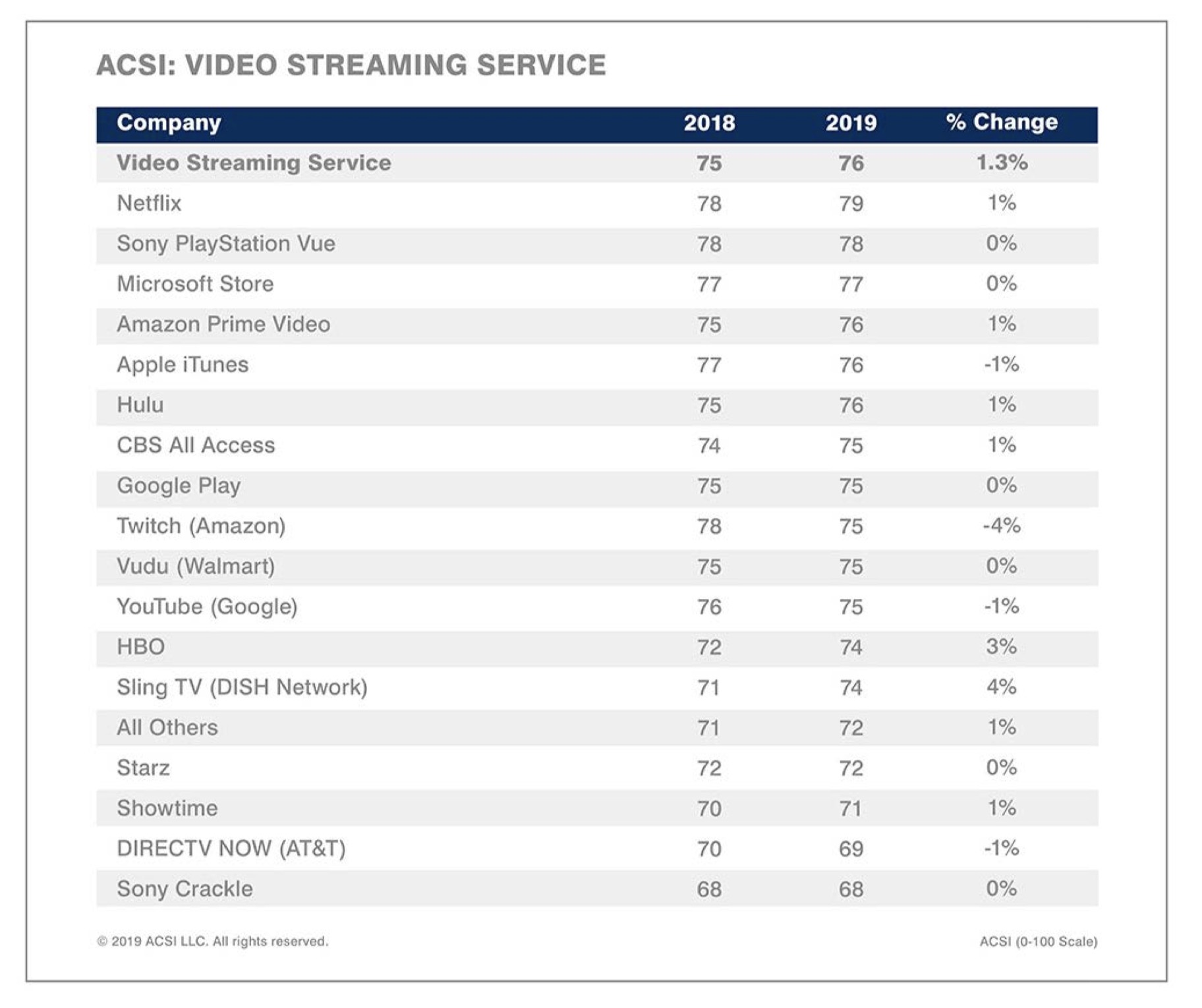 The ACSI's video-streaming service ranking for 2019.