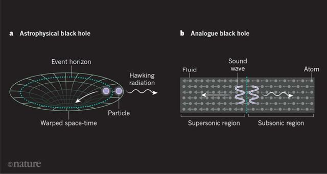 Analogue black holes mimic the behavior of their celestial counterparts by trapping sound waves behind the equivalent of an event horizon.