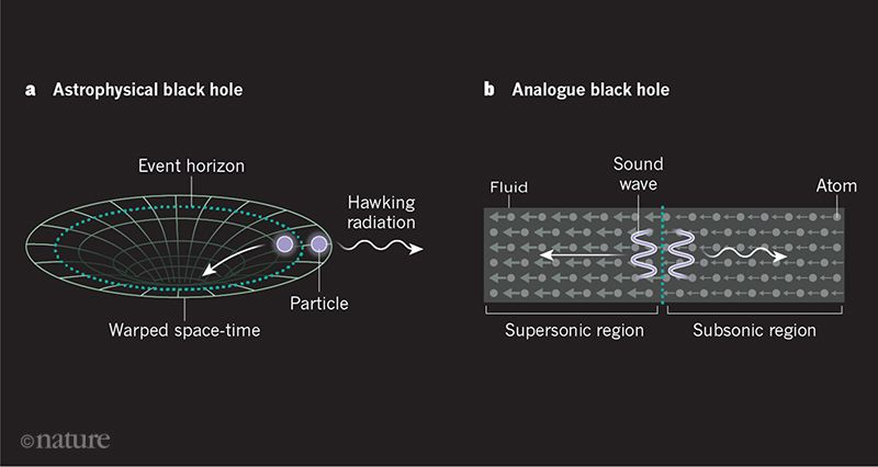 "Sonic black holes produce ""Hawking radiation,"" may confirm"