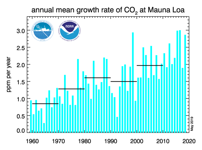 The annual increase in atmospheric CO<sub>2</sub> varies a bit over time. It has also gradually gotten larger as global emissions increased.