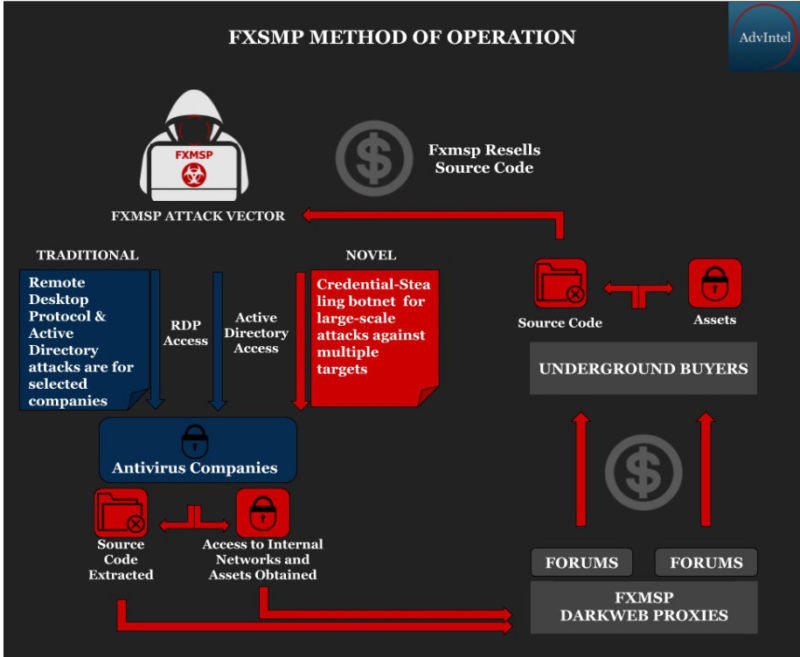 An infographic from Advanced Intelligence showing the hacking group Fxmsp's breach-selling business model.