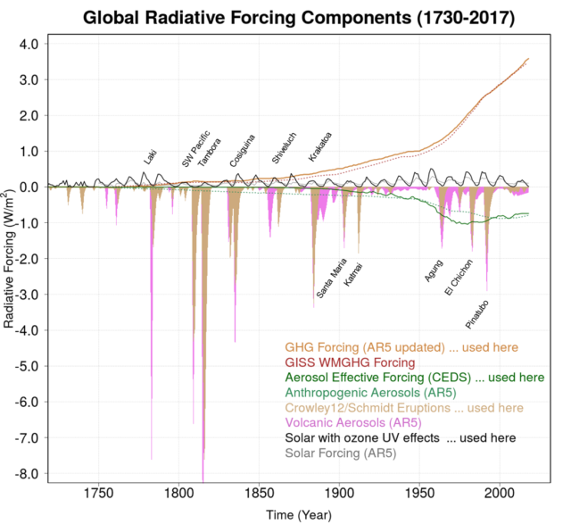 "Here are the external forcings: greenhouse gases, aerosol pollution, solar activity, and short-lived effects from volcanic eruptions. Each is compared to estimates used in the last IPCC report (""AR5"") to show the difference when accounting for spatial patterns."
