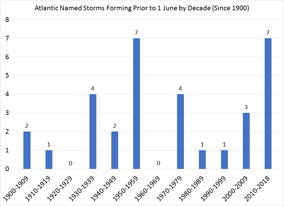 Pre-June Atlantic named storms by decade.