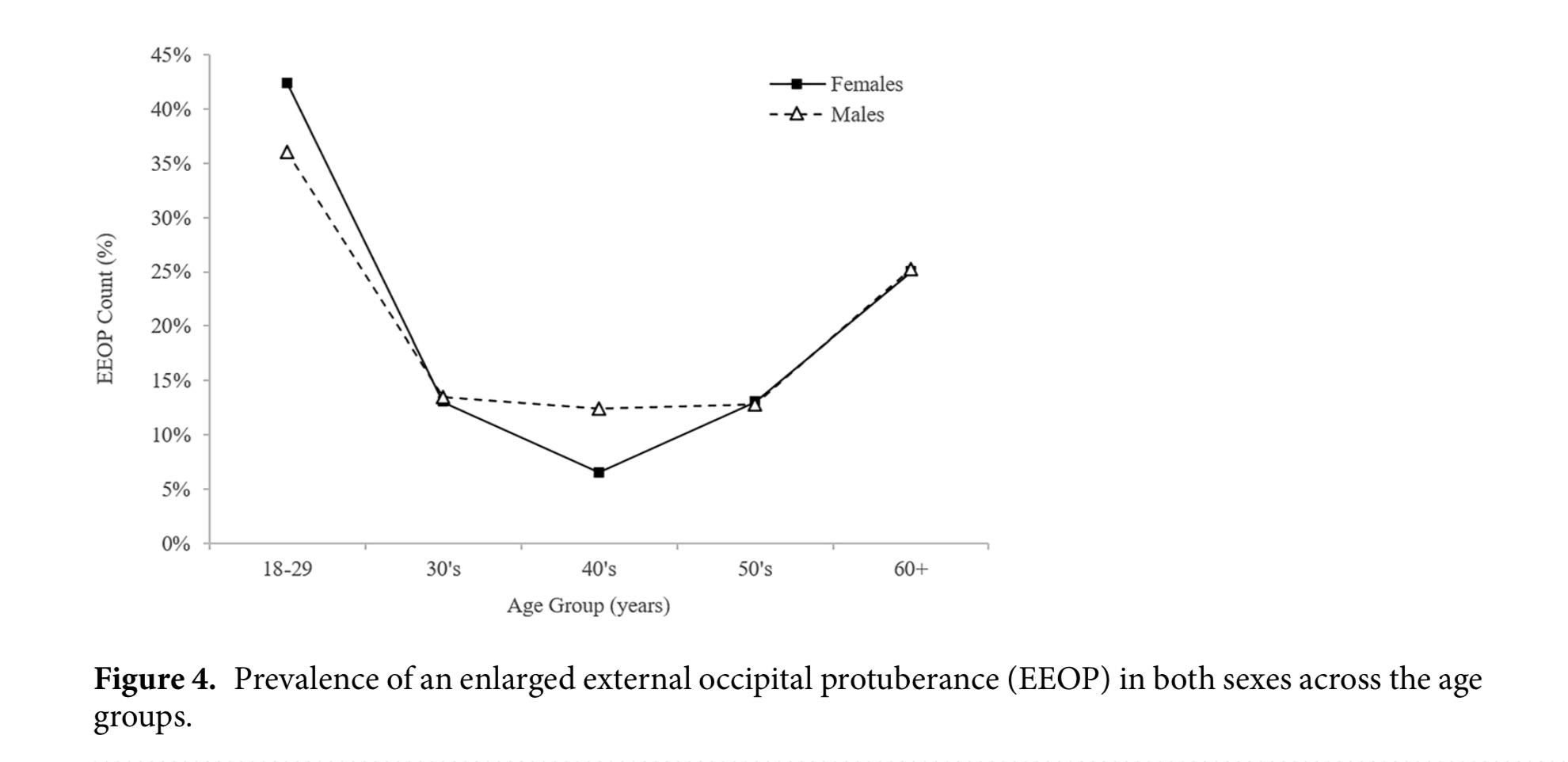 Prevalence of EEOPs