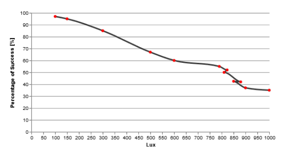 Spoofing success rate at various levels of ambient light. Roughly speaking, the range shown here is twilight on the left to noon on a cloudy day at the right.