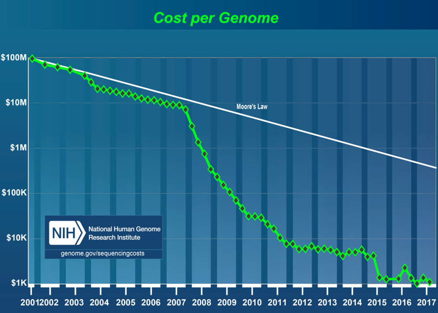 NIH data demonstrating reduced cost of gene editing over time.
