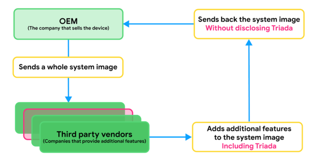 Production process with a third party used by affected manufacturers.