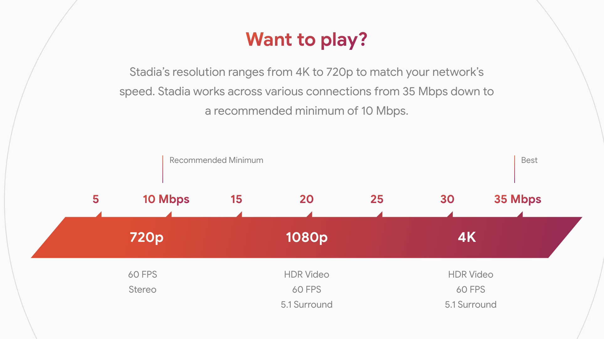 Google Stadia's bandwidth recommendations.