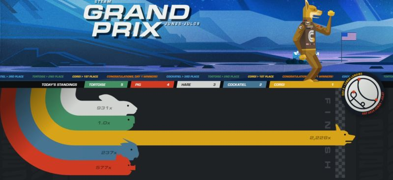 Despite the exciting imagery, Steam's Grand Prix promotion may be inadvertently harming some low-cost indie games on the platform.
