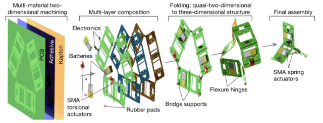 The Tribot construction process is a mix of traditional electronics production and origami.