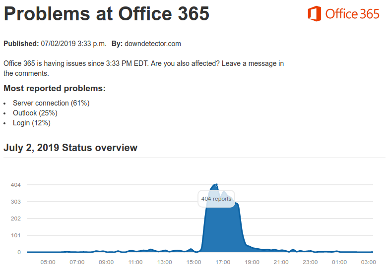 Office365's partial outage on July 2 was reported by third-party users at downdetector.com