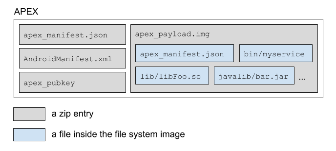 What's inside an APEX file.
