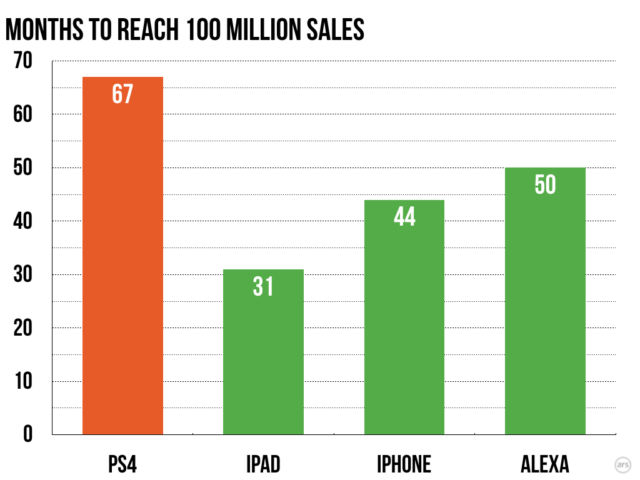Putting the PS4's 100 million sales in context | Ars Technica