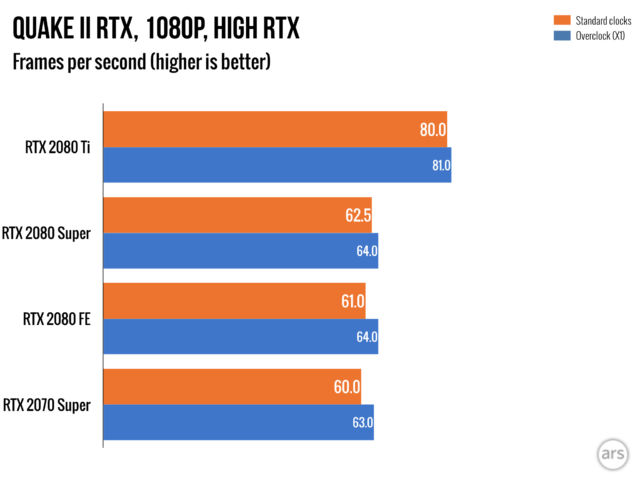 Nvidia RTX 2080 Super hands-on: The result when AMD is out
