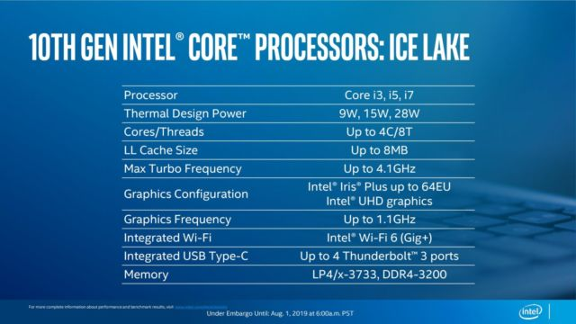 Intel reveals final details on Ice Lake mobile CPUs | Ars