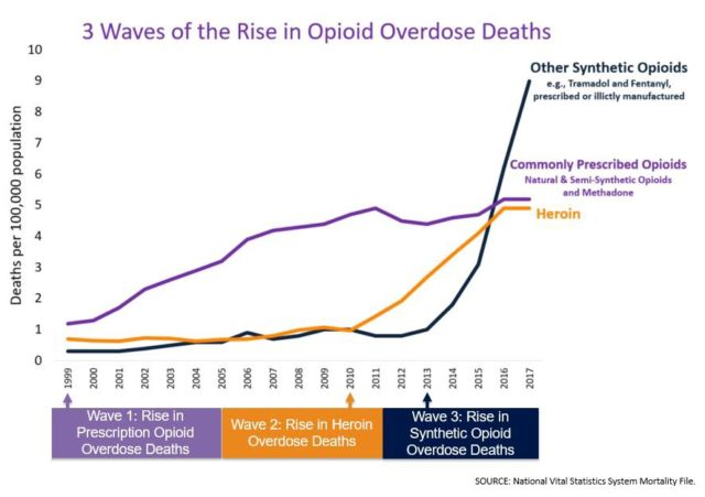 Three waves of the opioid epidemic