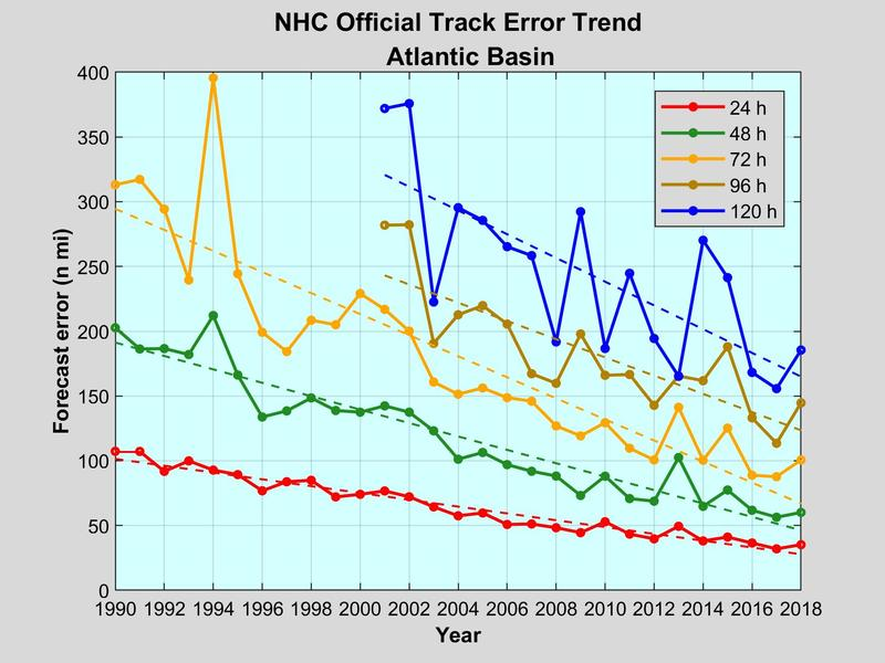 Error trends in official National Hurricane Center track forecasts. (National Hurricane Center)