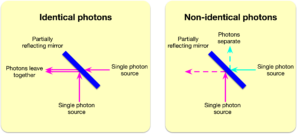 Interference between two single photon sources at a partially reflective mirror. If the two photons are identical (left), then they will always exit together (though the direction is random). If the photons are not identical, then they may also exit in different directions.