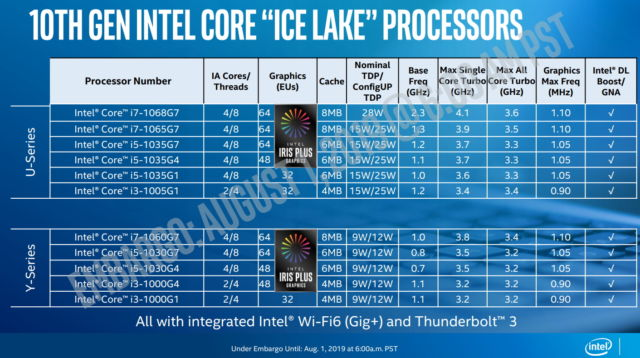 This SKU list and specs for the new Ice Lake U-series and Y-series launch.