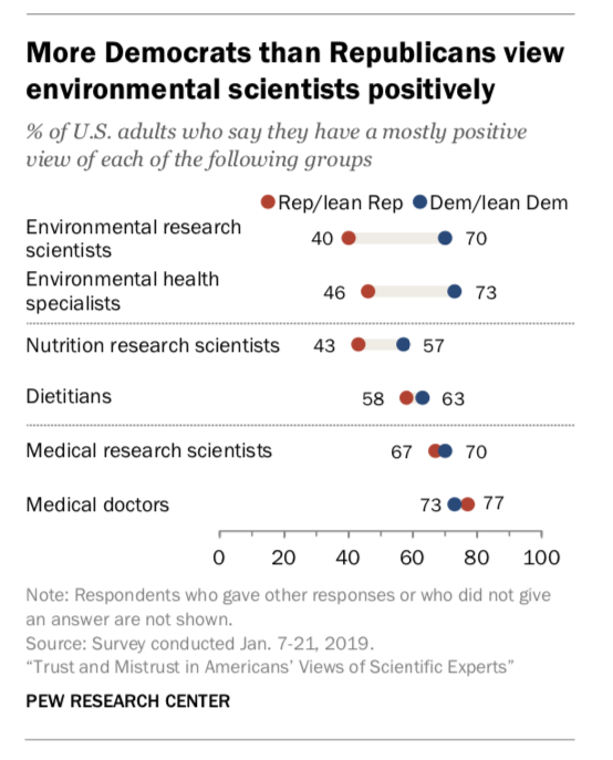 The partisan divide is worst on the environmental sciences.