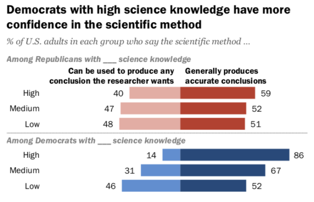 Among Republicans, scientific knowledge and trust don't trend together.