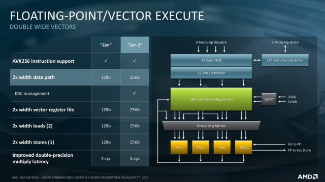 """A detailed look at AMD's new Epyc """"Rome"""" 7nm server CPUs"""