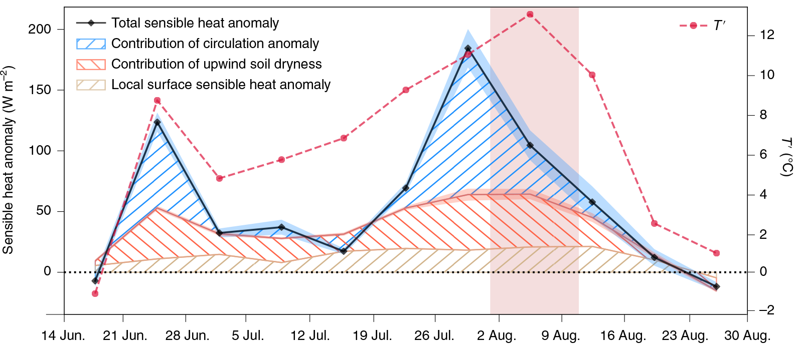 Temperatures throughout June and July shown by the red dashed line. The hatched areas show heat contributed by wind direction (blue), local soil dryness (brown), and soil dryness around Kazakhstan (red).