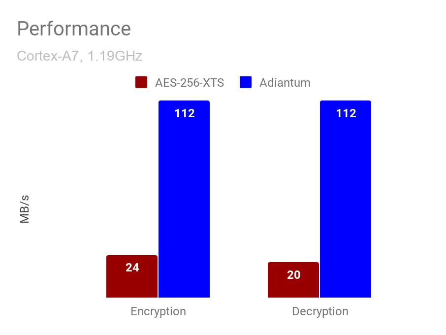 This is non-hardware accelerated AES-265 on a Cortex A7 versus Adiantum.