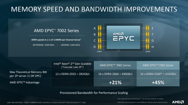 """A detailed look at AMD's new Epyc """"Rome"""" 7nm server CPUs 