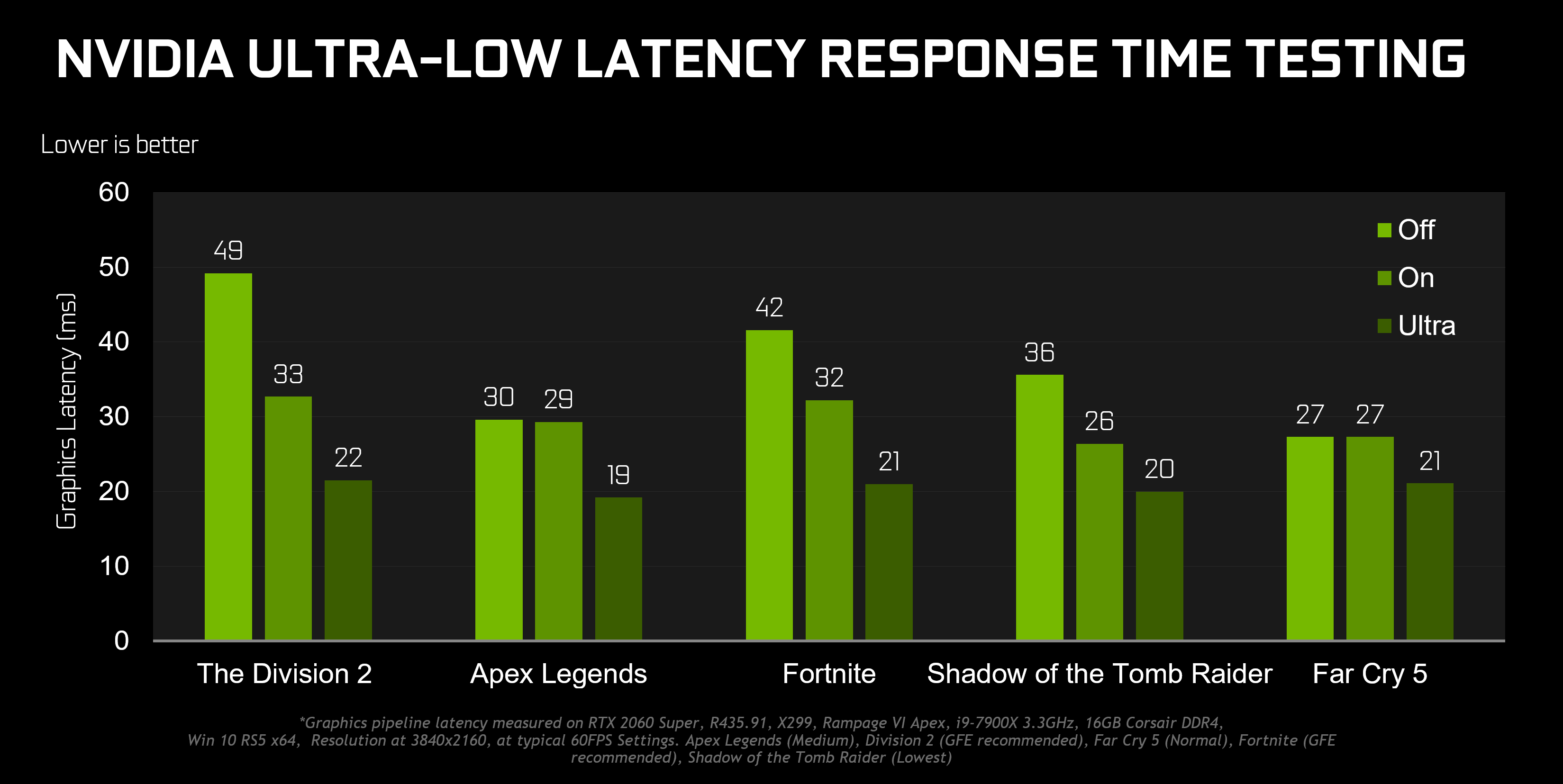 A few milliseconds might not seem like much, but it can mean a lot to a game's feeling of responsiveness.