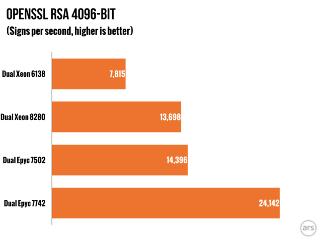 Multithreading-friendly and vendor-neutral tests—such as x265 video encoding, or this OpenSSL library benchmark—heavily favored the massively multithreaded Rome CPUs. (Data courtesy of Phoronix)