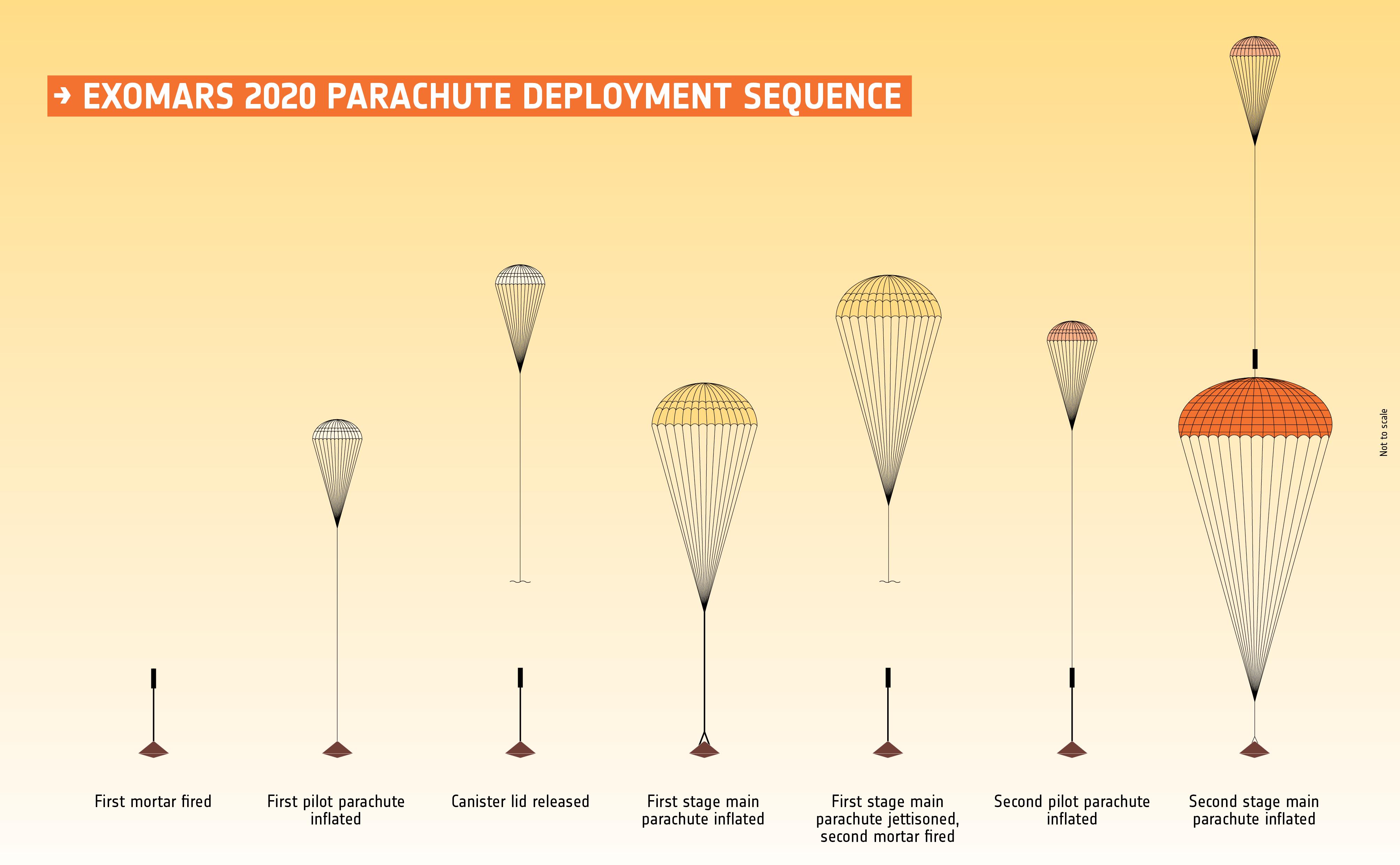 ExoMars 2020 parachute deployment sequence.